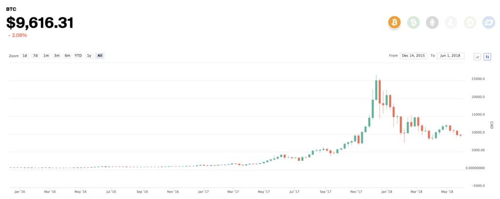 bitcoin candle chart