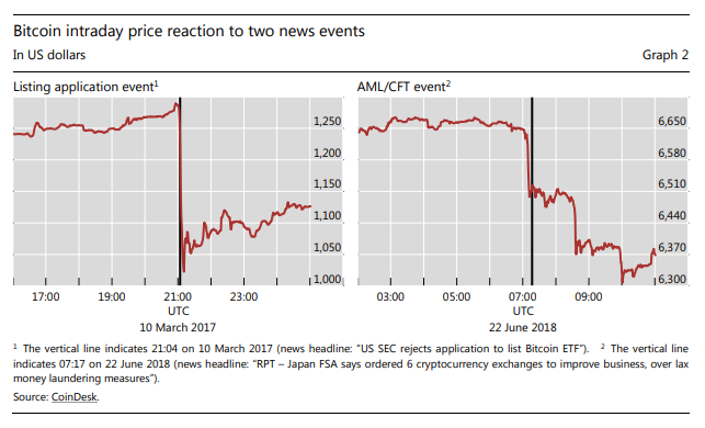 Bitcoin intraday price reaction to two news events