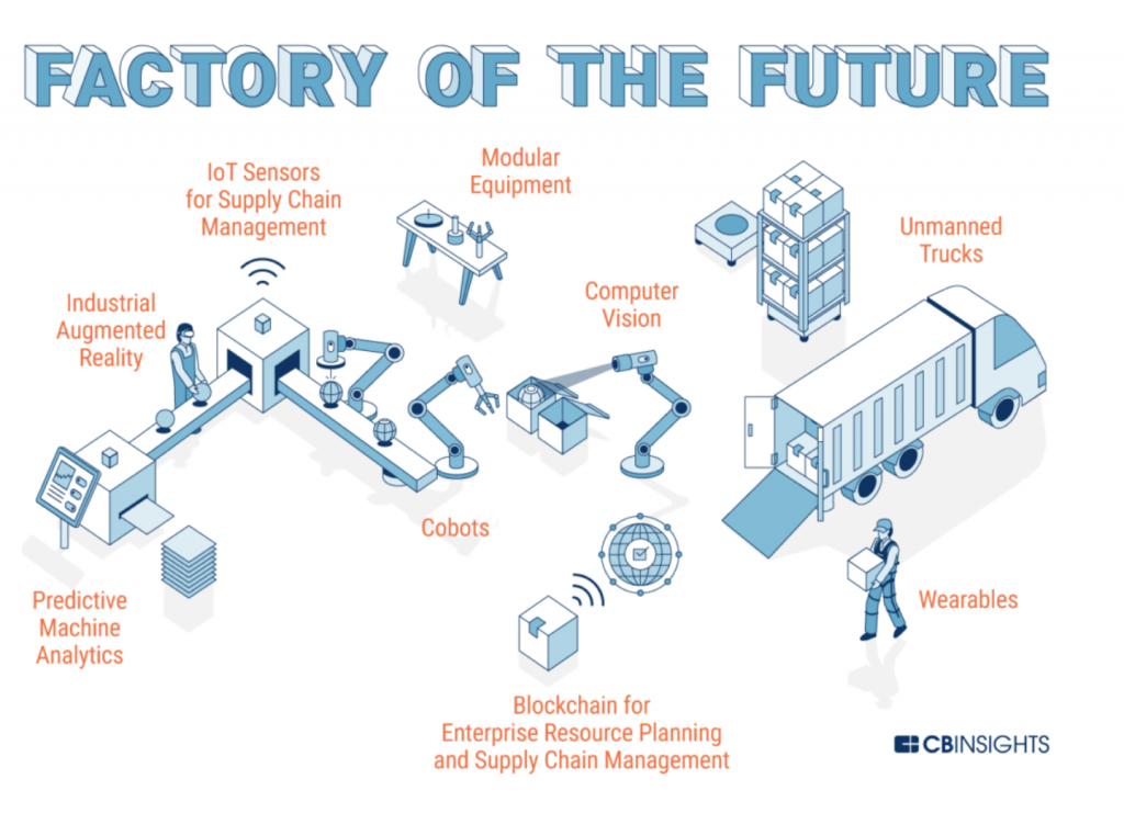 cb insights research on the factory of the future