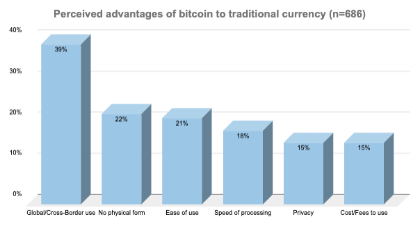 Bitcoin Vs. Traditional Currency